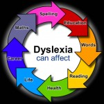 I finally broke out of the rule follower mode!  Dyslexia changed me